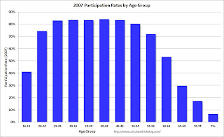 Labor Force Participation rate by Age Group 2007