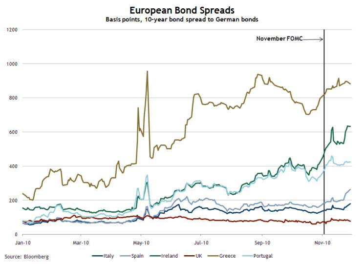 European Bond Spreads