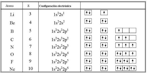 Quimica segundo nivel configuracin electrnica configuracin electronica de varios atomos llenados segn los principios de aufbau urtaz Images