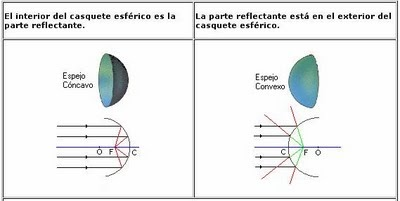f sica 1m espejos concavos y convexos
