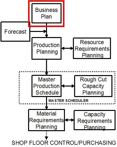 redindustria niveles de planificaci 243 n business plan