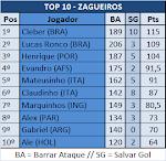 TOP 10 - ZAGUEIROS
