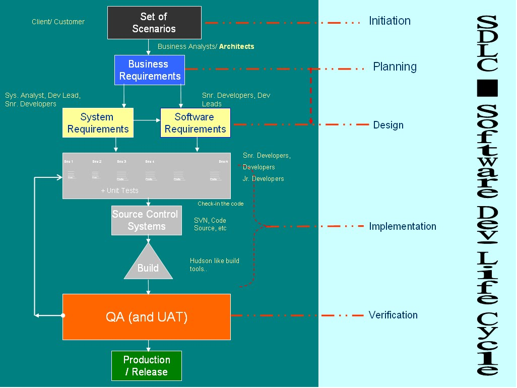 Qa concepts testing concepts phases of development sdlc pooptronica Image collections