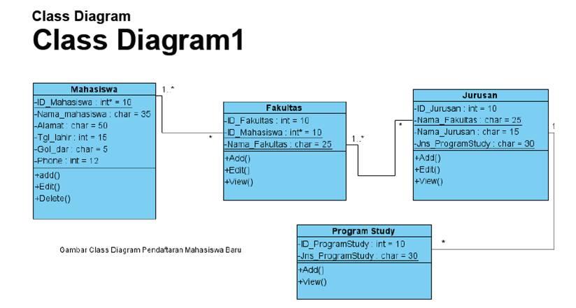 It randy andrians blog jawaban case study 1 class diagram gambar activity diagram batal tambah input nilai mahasiswa dari dosen pendaftaran mahasiswa baru ccuart Image collections