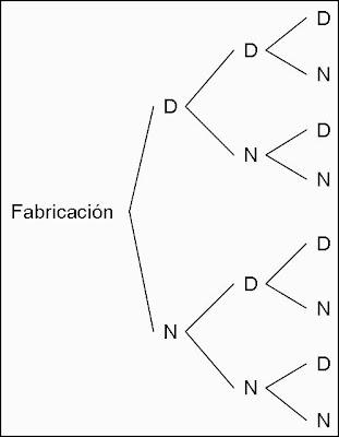 Probabilidad y etadstica tec ejercicios espacio muestral y utilizando un diagrama de arbol ccuart Choice Image