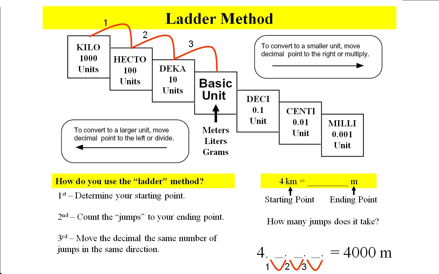 Metric Conversions Ladder Method Pictures