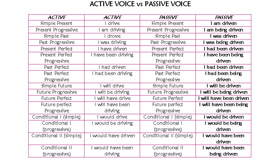 comparative analysis of active and passive Definition of active and passive avoidance learning: behavioral phenomena in all forms of avoidance learning—active and passive  journal of comparative.