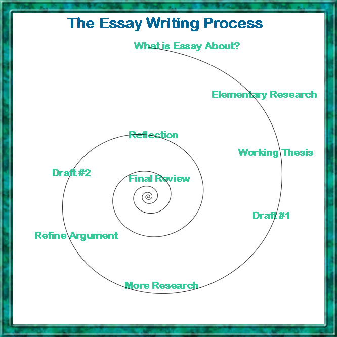 basic outline for a thesis paper