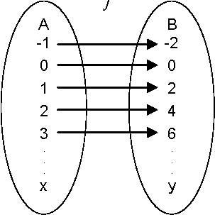 Conceptos basicos de una funcion mediante un diagrama de venn en esta forma la funcin se representa visualmente a traves de flechas que relacionan los elementos de los conjuntos ccuart Gallery