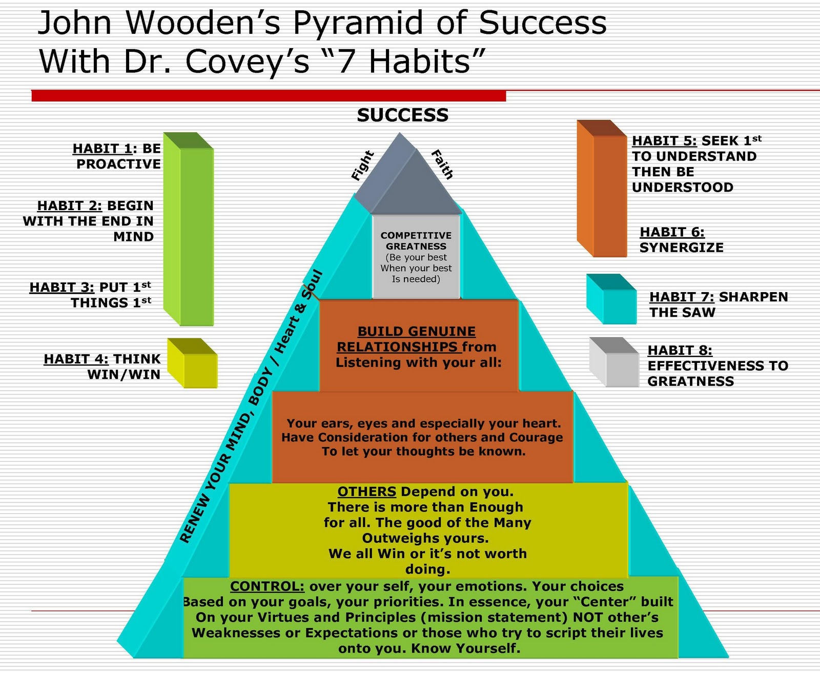 john wooden s pyramid of success notes But his impact only began with his coaching he was the master of the simple one- or two-sentence homily, instructive little messages best presented in his famous pyramid of success, which remains must-read material, not only for fellow coaches but for anyone in a leadership position in american business.