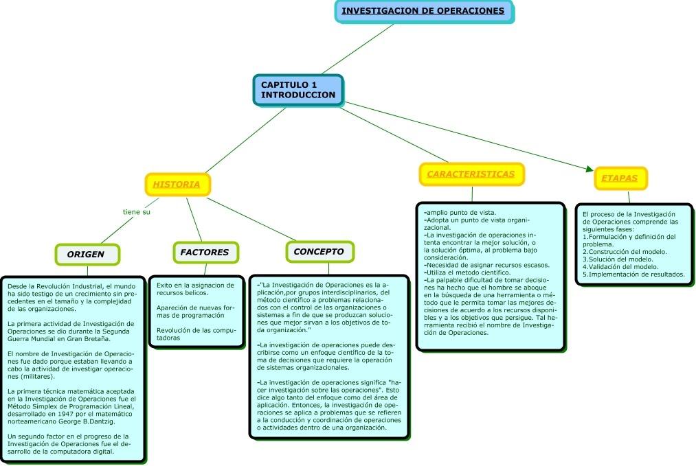 tecnicas de metodologia de la investigacion: