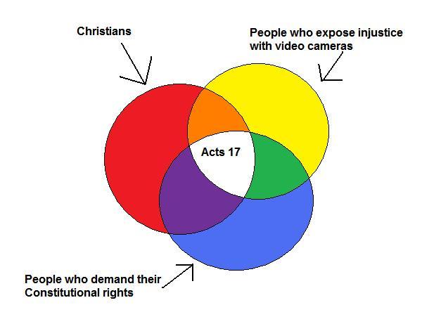 Answering Muslims Acts 17 Venn Diagram