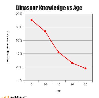 http://2.bp.blogspot.com/_piXE8lFEABo/TIaRvrI3vUI/AAAAAAAAAJE/_F4oQHrVVOw/s400/dinosaur-knowledge-vs-age-16585-1283811166-34.jpg