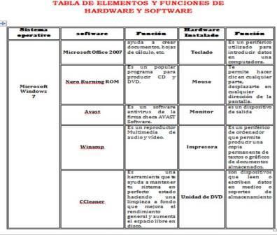 Ana fontalvo tabla de elementos y funciones de hardware y for Elementos de hardware