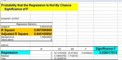 regression, multiple regression, regression model, regression excel, regression analysis, multiple regression, regression coefficient, statistical analysis in excel
