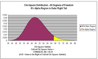 chi squared in excel, chi square, anova, chi square test, chi square distribution, statistical analysis in excel