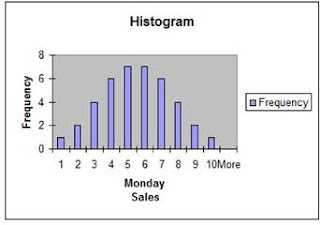 histogram, t tests in excel, t test, normal distribution, normally distributed, statistical tests in excel
