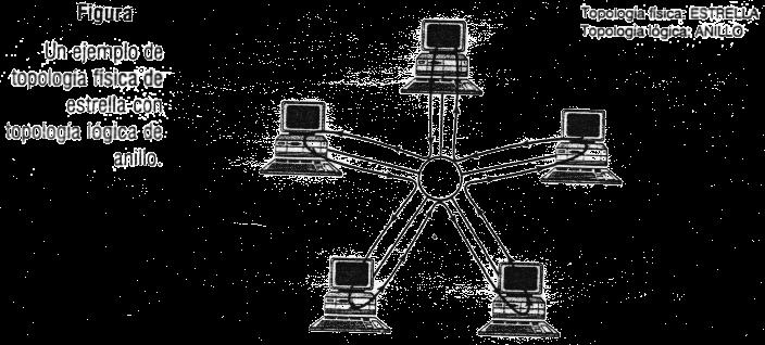construccion y administracion de una red  nuevas tecnologias y topologias