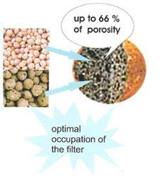 Aqua Clay biological filter medium diagram