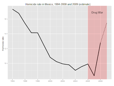 Statistical Analysis and Visualization of the Drug War in Mexico