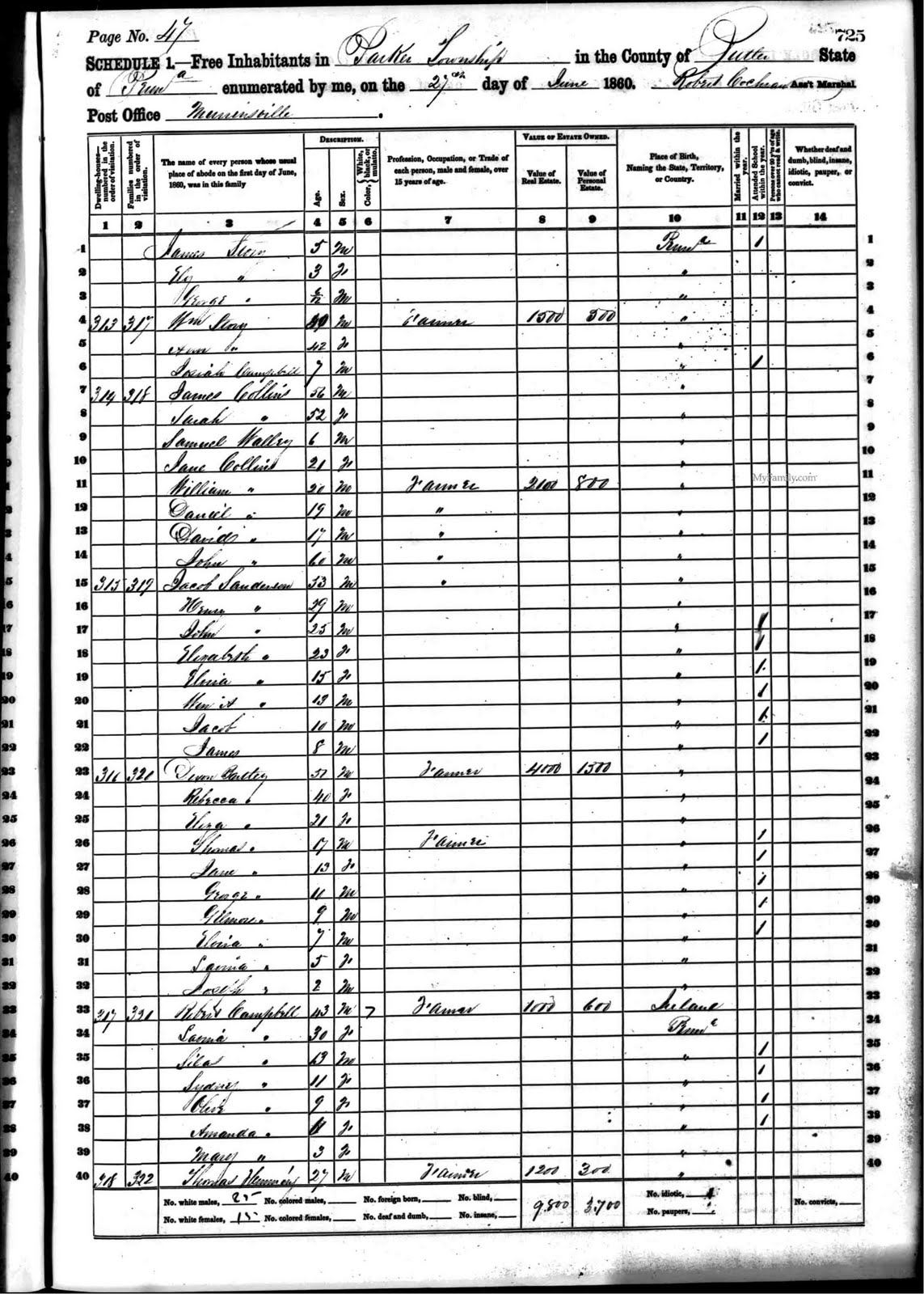 My ancestors and me dixon bartley and family census 1860 u s census pennsylvania butler county parker township millegible post office dwelling 316 family 320 lines 22 31 june 17 1860 xflitez Choice Image