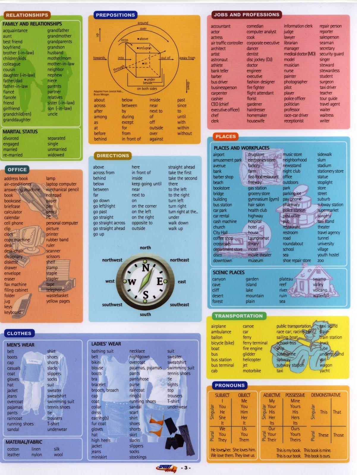 English Vocabulary: Basic English Vocabulary 2