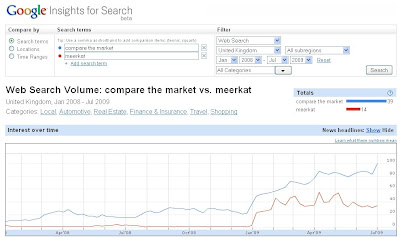 Compare the Market Insights for Search