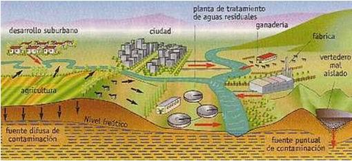 Mnemografo contaminaci n del agua subterr nea - Fuentes de contaminacion de los alimentos ...