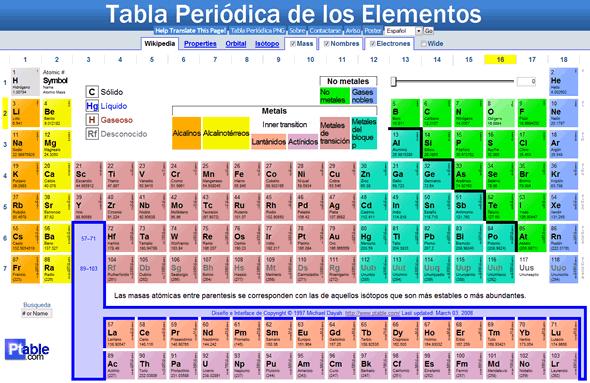 Tabla periodica con nombres wikipedia choice image periodic table tabla periodica con nombres wikipedia images periodic table and tabla periodica de los metales wikipedia choice urtaz Gallery