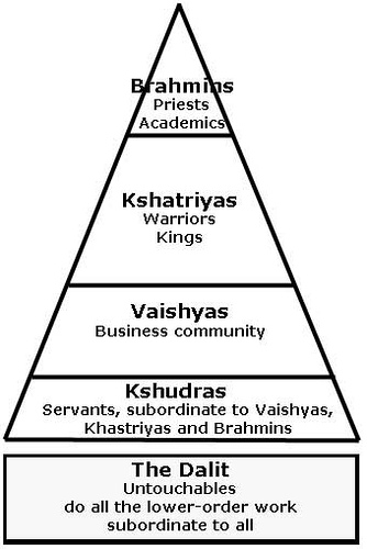 caste system Indian society is an agglomeration of several thousand endogamous groups or  castes each with a restricted geographical range and a hereditarily determine.