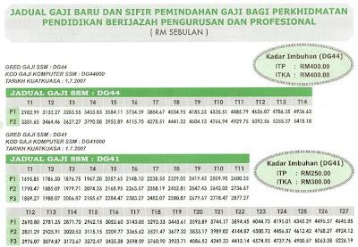 jadual gaji baru untuk guru jadual gaji guru sbpa+ 2012 jadual gaji