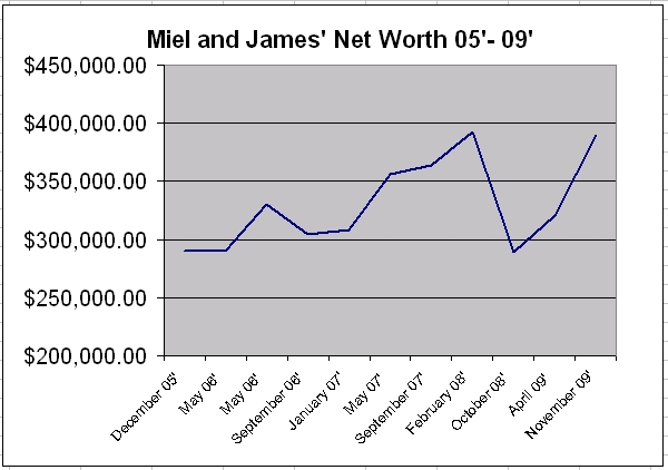 [net+worth+graph.png]