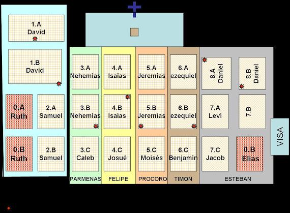 Mapa del Templo