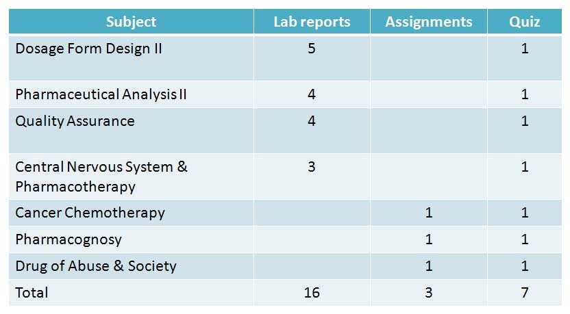 assignments and lab reports Get your writing assignment done in 4 simple steps 1 fill in you shouldn't copy-paste this genetic lab report sample to your paper because it will be.