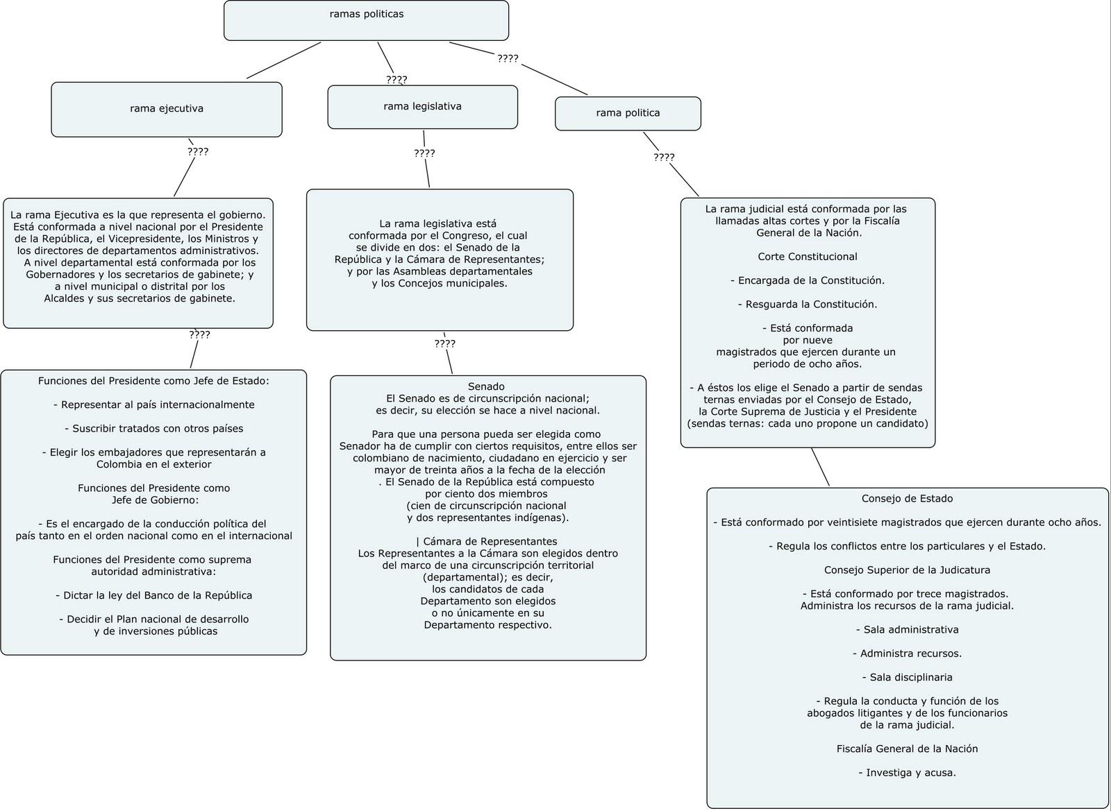 mapa conceptual del la rama legislativa html