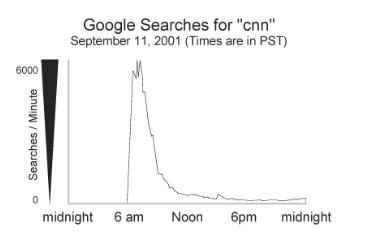 Google Arama İstatistikleri (11 Eylül 2001) - Googlechromeindir.com