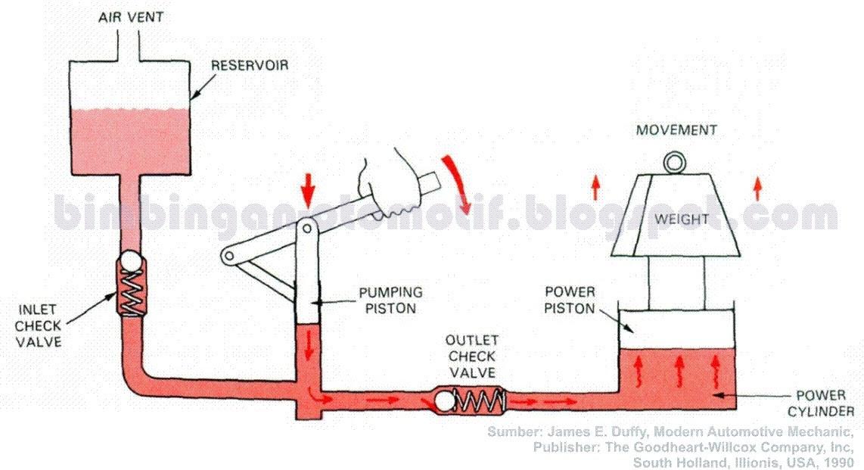 Bimbingan otomotif bs 02 prinsip kerja rem hidrolik ccuart Gallery