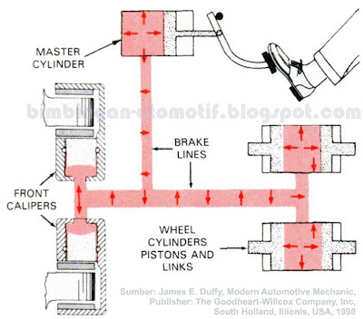 http://2.bp.blogspot.com/_qUjHuQf34mk/SdWgAkTMOLI/AAAAAAAAAMI/Re_OasPlgHU/s400/Pengereman+Sistem+Hidrolik-04.jpg