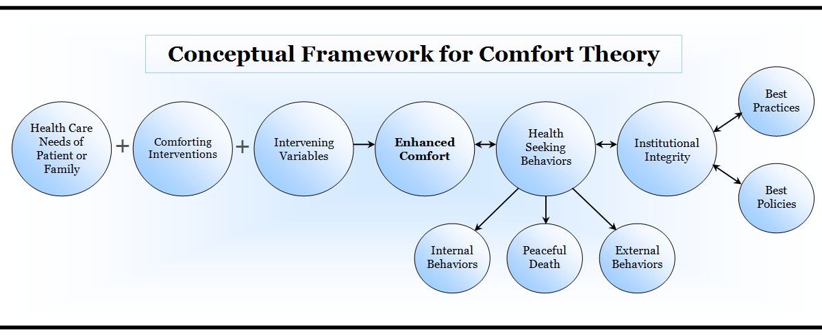 reflection on kolcaba comfort theory Kolcaba's powerpoint presentation, ppt - docslides- theory of comfort nathan t griswold  nurs 451 purpose and objectives purpose t o  reflect how.