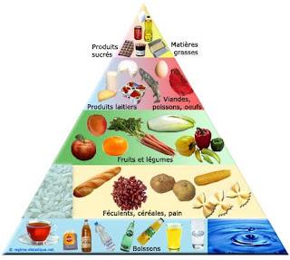 Pyramide alimentaire vitamines et les minéraux nécessaires