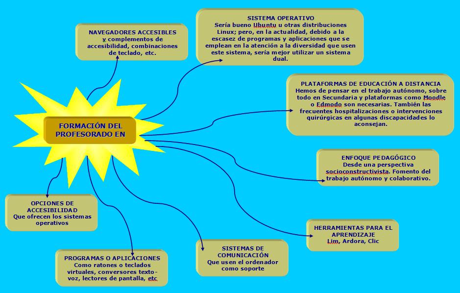 Mapa conceptual de algunos de los puntos que debe abarcar la formación del profesorado para atender alumnos discapacitados