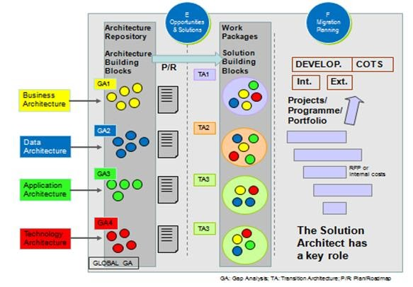 Serge Thorn S It Blog Enterprise Architecture Togaf And Solution