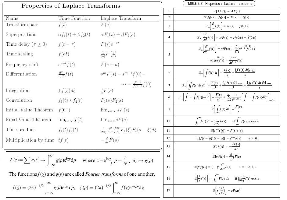 laplace and fourier transforms essay The bad truth about laplace's transform  key words finite fourier transform, fft, laplace transform, spectral theory, svd, regularized inverse.