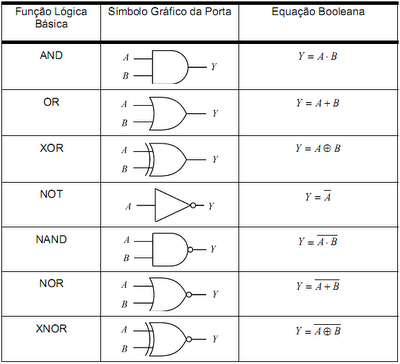Ba da eletr nica tabela de fun es l gicas booleanas for Porta xor