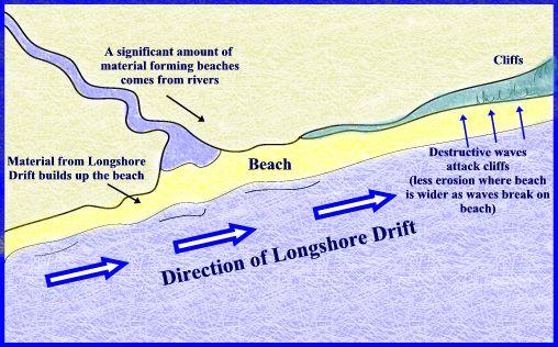 external image Beaches.jpg