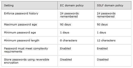 how to change password policy in windows server 2008