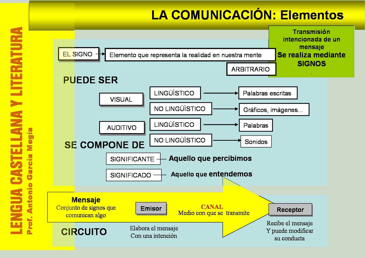Circuito Significado : Español 1 sociales dianita jurado: el signo lingÜÍstico