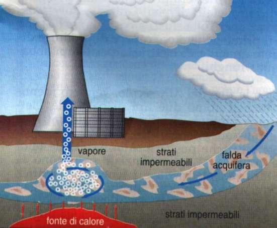 Agosto 2010 manuela londo o - En que consiste la energia geotermica ...