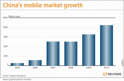 اسعار الموبايلات China-mobile-market-