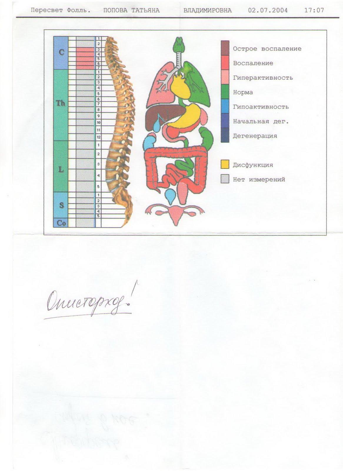 Описторхоз - постановка диагноза и лечение [Архив] - Дискуссионный